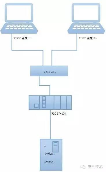 亚博yabo2014︱西门子PLC与ABB变频器在软启动器改造系统中的应用